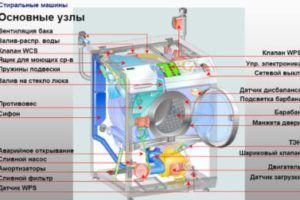 Таблица неисправностей стиральных машин