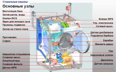 Таблица неисправностей стиральных машин🔴 Таблица неисправностей стиральных машин