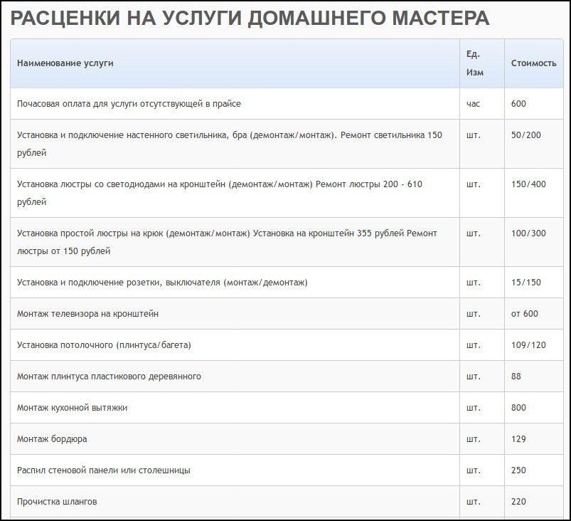 Стоимость услуг электрика в Челябинске - Прайс на услуги электрика на Город мастеров