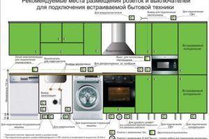 Электропроводка на кухне своими руками - советы домашнего мастера советы по электрике