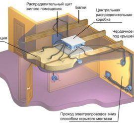 советы домашнего мастера советы по электрике на Город мастеров