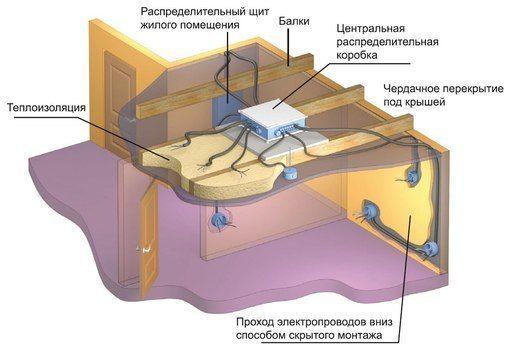 Укладка кабеля в пол и в потолок🔴 Укладка кабеля в пол и в потолок