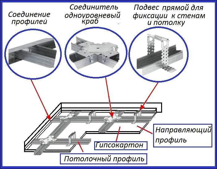 Технология монтажа стен из гипсокартона🔴 Технология монтажа стен из гипсокартона