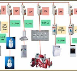 Разводка электрики в квартире