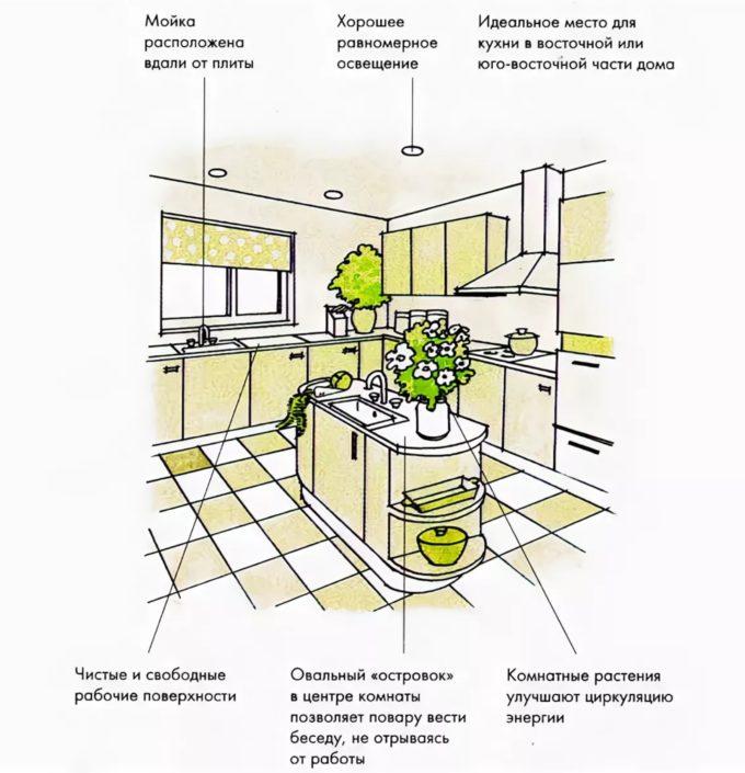 Феншу кухни самые частые ошибки🔴 Феншу кухни самые частые ошибки