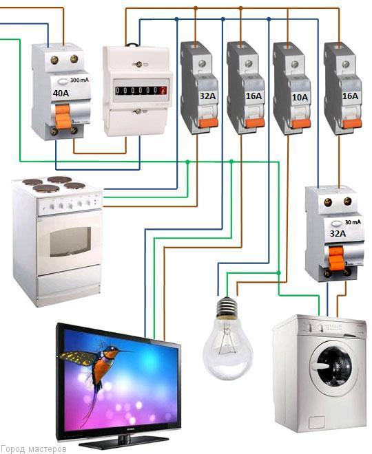 """Как выбрать  автомат для электрощитка или Почему """"выбивает свет""""?"""
