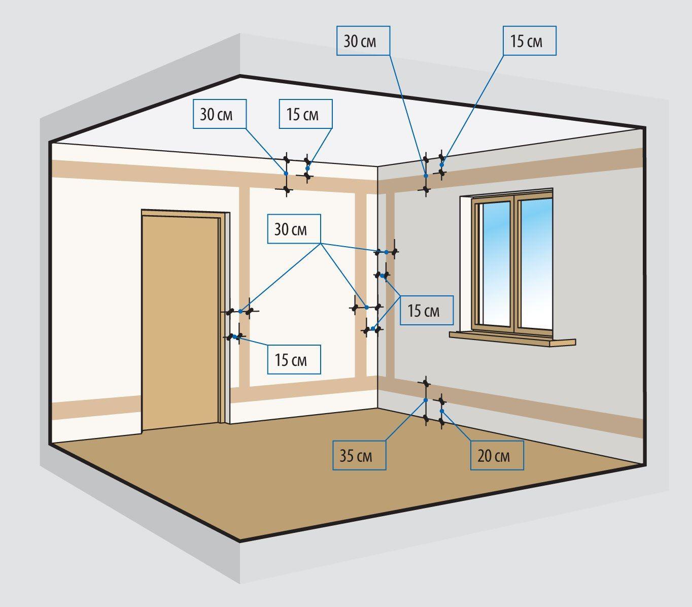 Размерыдляразводки 🔴 Правила разводки электрики в квартире