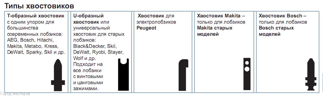 Выбор пилки по назначению маркировка пил для электролобзика 🔴 Выбор назначение и маркировка пил для электролобзика