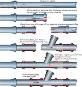 soedinenieplastikovyhtrub 🔴 Метод раструбного соединения пластиковых труб