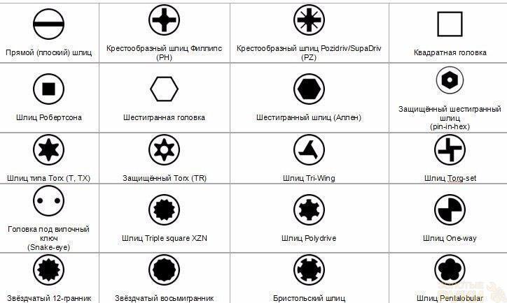 Разновидности отверток, какая для чего используется?