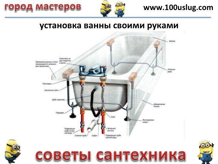 Установка ванны своими руками 8212 монтаж ванны🔴 Установка ванны своими руками монтаж ванны