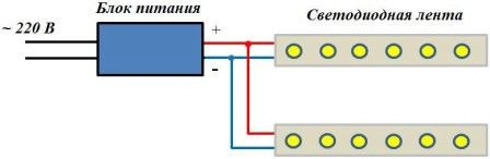 Если у вас есть необходимость подключения нескольких светодиодных лент, то в данном случае необходимо знать некоторые нюансы. Не рекомендуется подключать вторую ленту к первой последовательно, так как на подключенной ленте будет наблюдаться значительное падение напряжения. Кроме того, первая лента может перегреваться, так как ее токопроводящие дорожки рассчитаны на ток одной ленты. Перегрев в свою очередь значительно сокращает срок службы светодиодов. Правильный вариант – подключить вторую ленту к выводам блока питания.