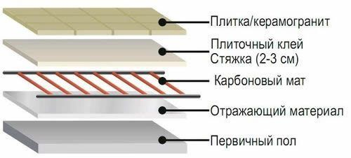 схема укладки карбонового теплого пола