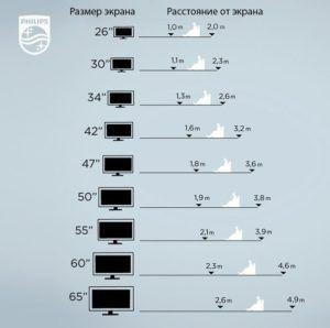 выбор размера телевизора 🔴 Рекомендации от Philips по выбору размера телевизора
