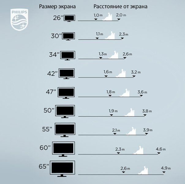 Рекомендации от Philips по выбору размера телевизора🔴 Рекомендации от Philips по выбору размера телевизора