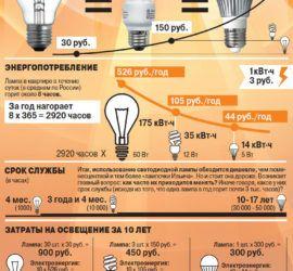 Сколько стоит освещение квартиры?