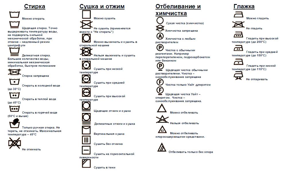 Знаки на одежде для стирки расшифровка