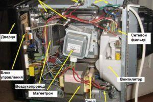 неисправности микроволновых печей - диагностическая таблица