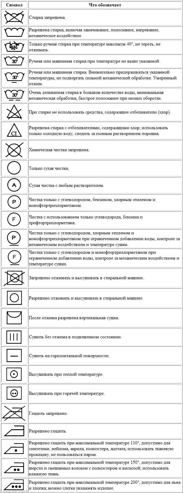 знаки на одежде для стирки расшифровка 🔴 ЗНАКИ НА ОДЕЖДЕ ДЛЯ СТИРКИ таблица
