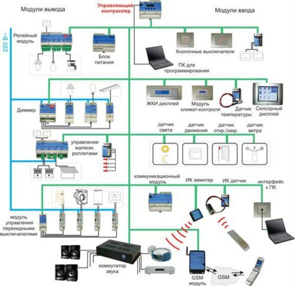 komponenti_sistemi_umniy_dom