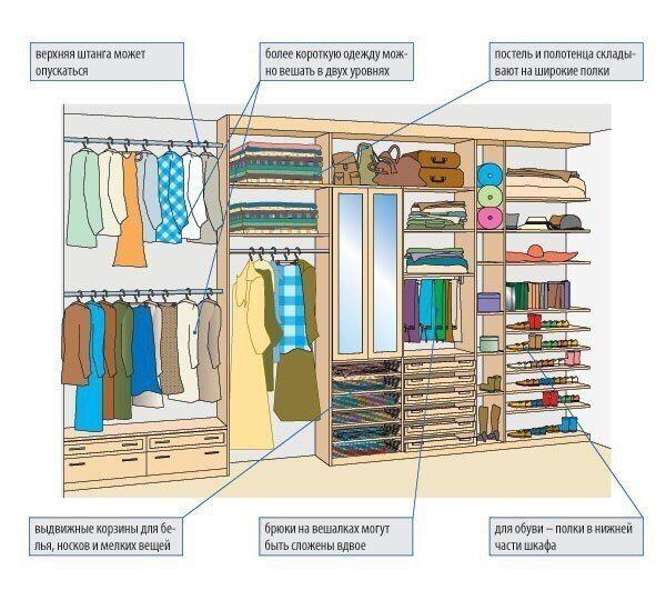 планировка гардероба