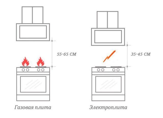 Как самому повесить вытяжку над плитой