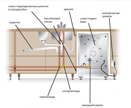 Подключение посудомоечной машины-Город мастеров