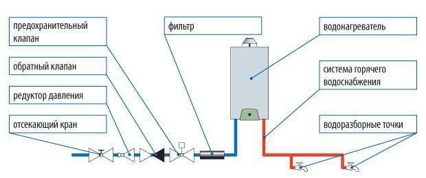 Установка водонагревателя Какие используются материалы