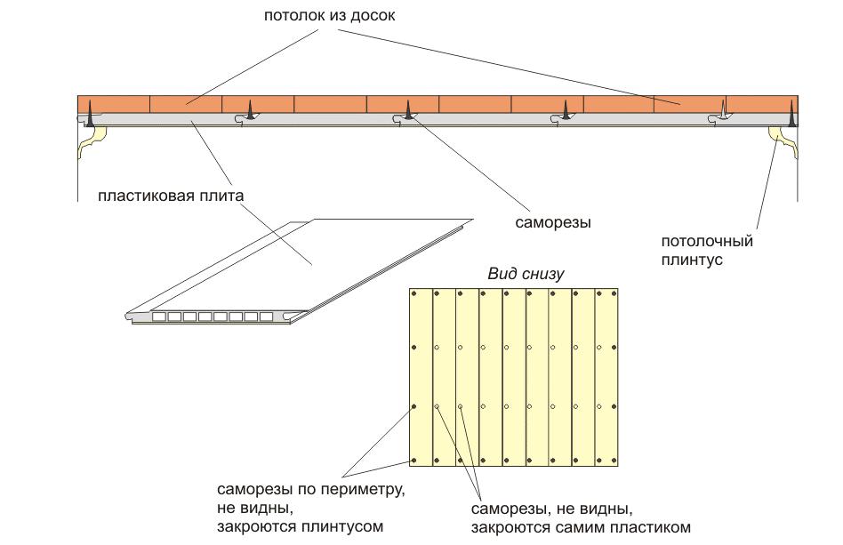 Как сделать потолок из сэндвич панелей