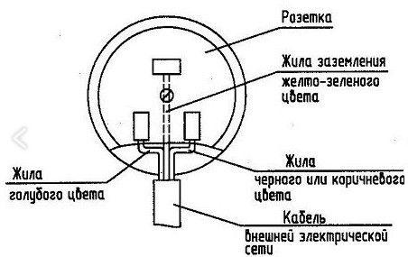 розетка электроплиты