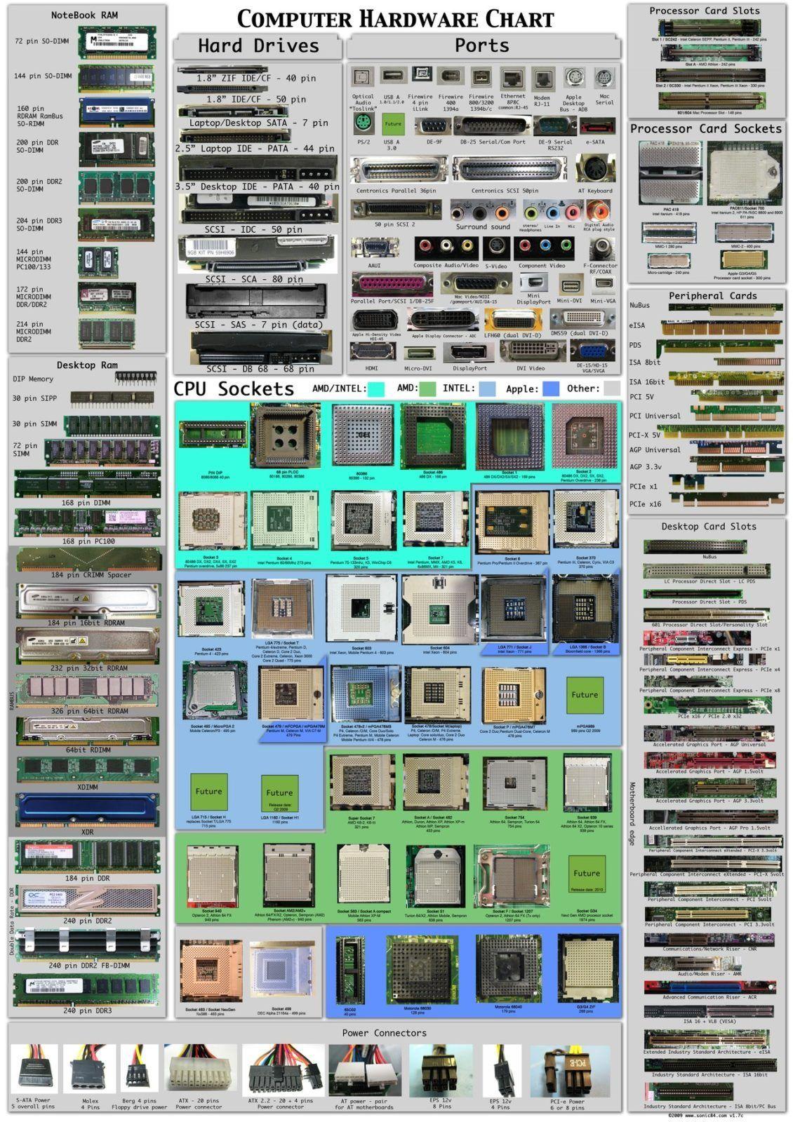 Все разъемы компьютера, CPU, HDD, порты, память, блок питания