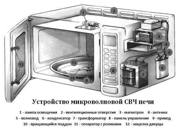 Микроволновых печь - Диагностика и ремонт своими руками