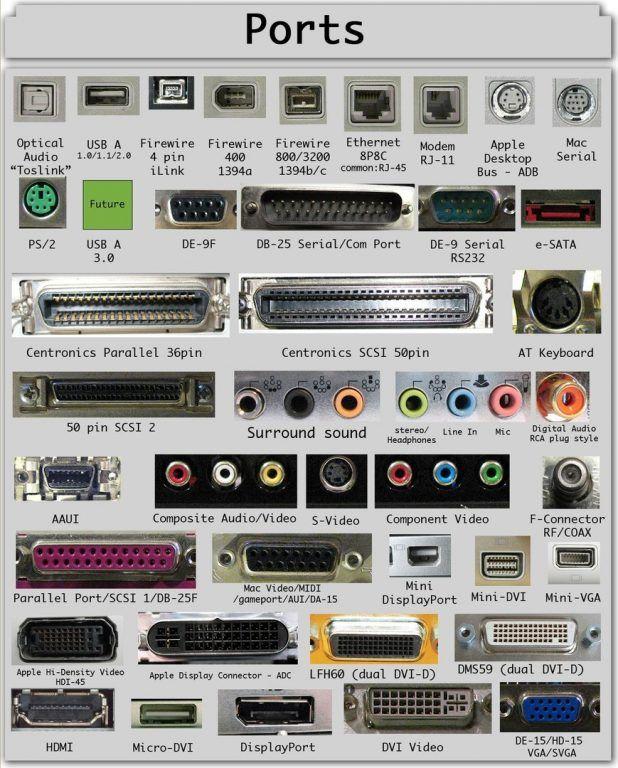 Компьютер и интернет портов