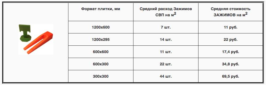 расход СВП таблица