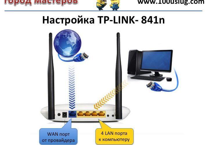Настройка TP-LINK- 841n
