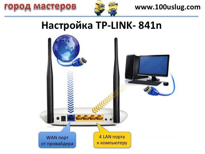 НАСТРОЙКА TPLINK ДЛЯ СЕТЕЙ ДОМРУ🔴 Настройка TPLINK для сетей провайдера Интерсвязь