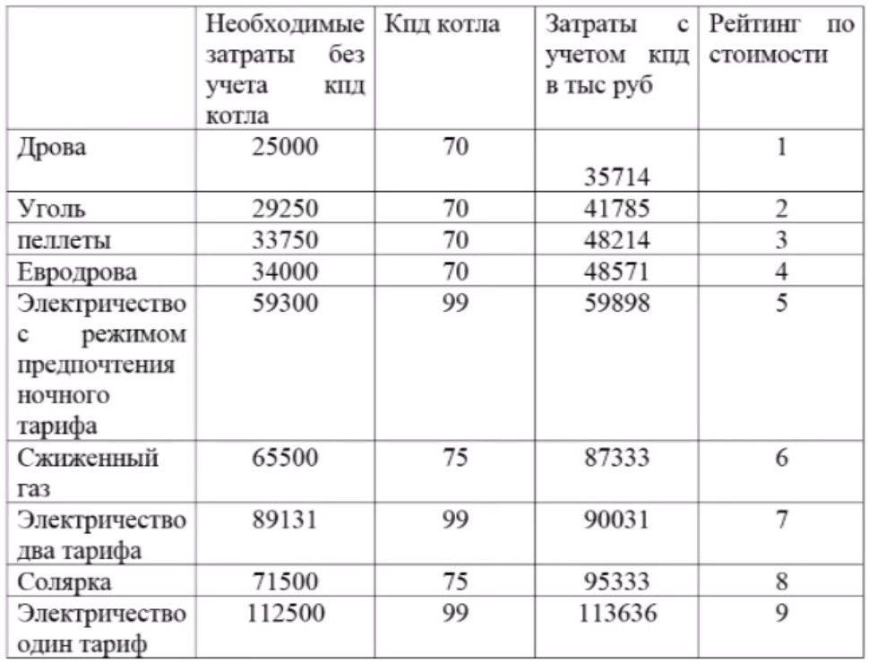 таблица рейтинга и стоимости систем отопления