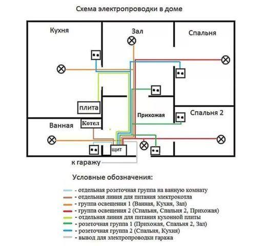 типовая схема разводки электропроводки частного дома