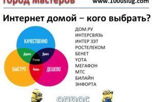 ТОП 10 ИНТЕРНЕТ ПРОВАЙДЕРОВ ЧЕЛЯБИНСКА - Компьютер и интернет Опрос на Город мастеров 1
