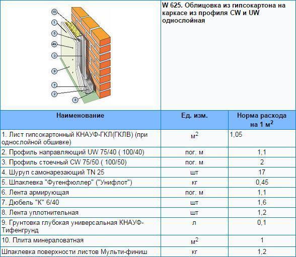 таблица Расход гипсокартона и профиля для обkицовки на каркасе из профиля CW и UW