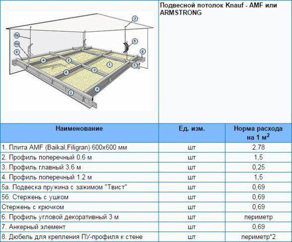 Расход гипсокартона и профиля для подвесного потолка