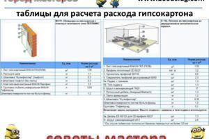 таблицы для расчета расхода гипсокартона