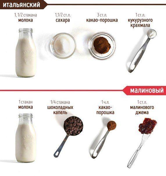 рецепт итальянский и малиновый горячий шоколад