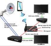 Подключение антенны и кабельного ТВ