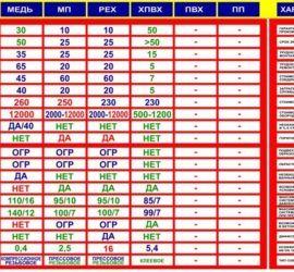 таблица сравнения труб