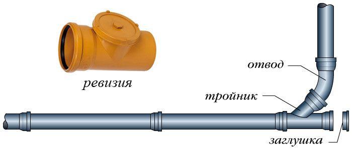 Канализация частного дома: Ревизионные люки канализации в частном доме