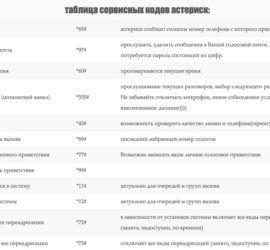 spravochnik-servisnyx-kodov-asterisk