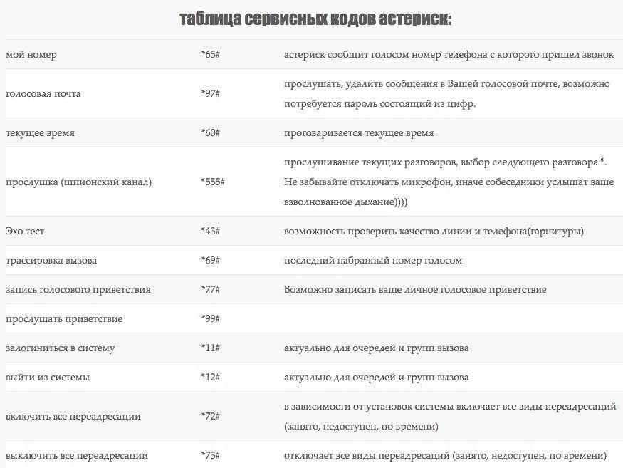 справочник сервисных кодов ASTERISK