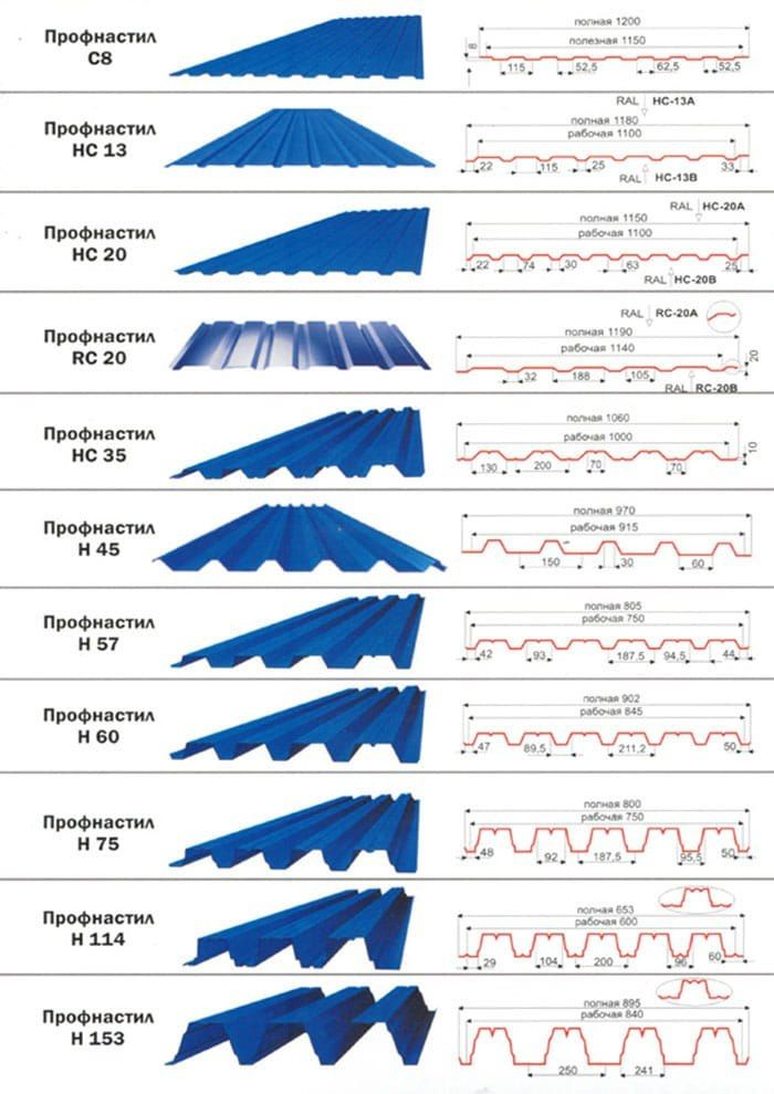 Профнастил размеры и маркировка 🔴 Профнастил размеры и маркировка