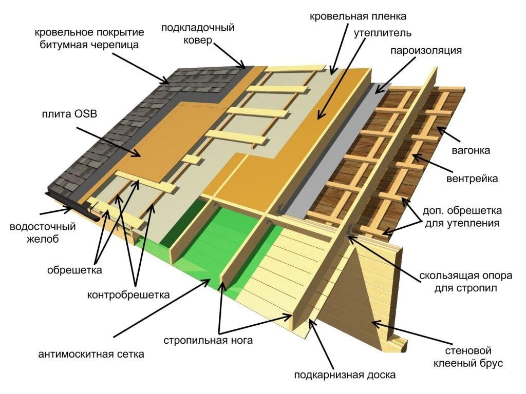 Инструкция по укладке металочерепицы и особенности материала🔴 Инструкция по укладке металочерепицы и особенности материала
